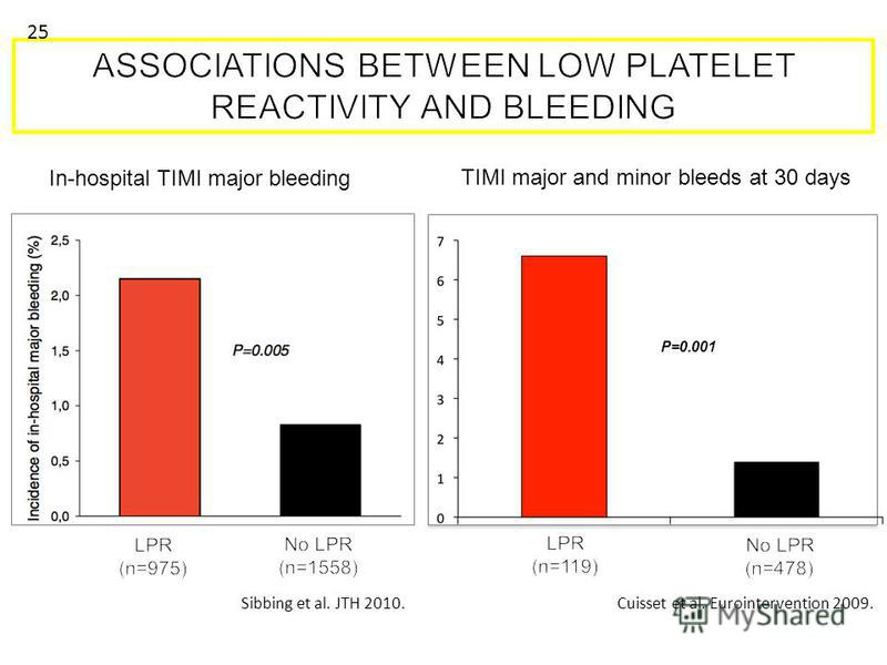 Sibbing et al. JTH 2010. P=0.001 Cuisset et al. Eurointervention 2009. TIMI major and minor bleeds at 30 days In-hospital TIMI major bleeding 25