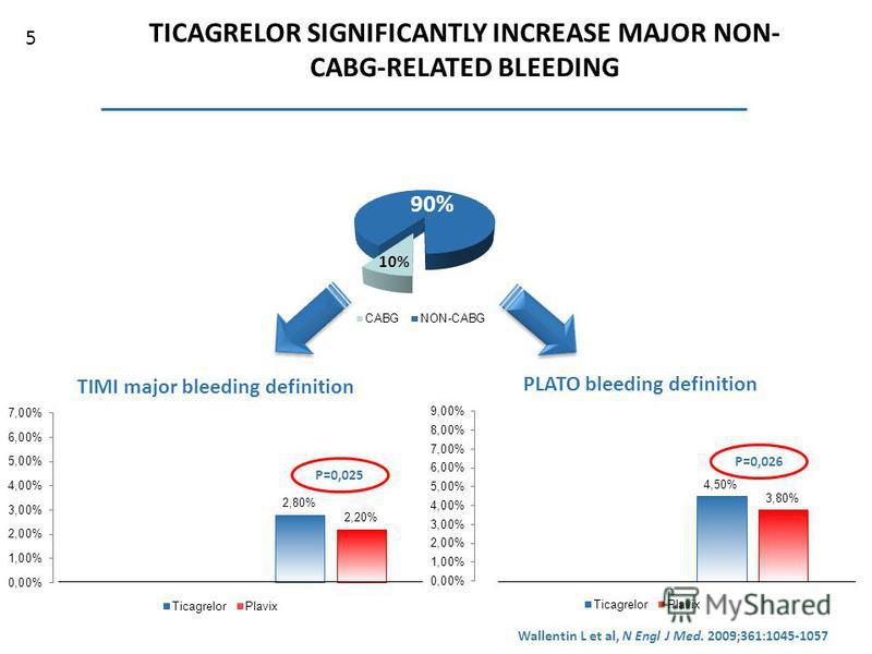 TICAGRELOR SIGNIFICANTLY INCREASE MAJOR NON- CABG-RELATED BLEEDING Основная доля пациентов в PLATO (90%) не подвергалась АКШ P=0,025 P=0,026 Wallentin L et al, N Engl J Med. 2009;361:1045-1057 5