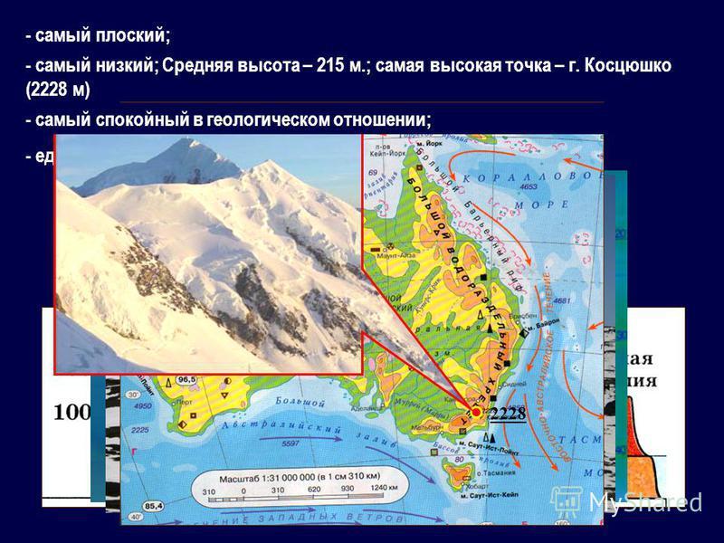 - самый плоский; Профиль рельефа Австралии по 30° ю.ш. - самый низкий; Средняя высота – 215 м.; самая высокая точка – г. Косцюжко (2228 м) - единственный, на котором нет современного оледенения; 2228 - самый спокойный в геологическом отношении;