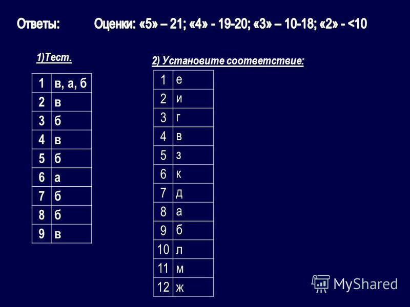 1)Тест. 2) Установите соответствие: 1 в, а, б 2 в 3 б 4 в 5 б 6 а 7 б 8 б 9 в 1 е 2 и 3 г 4 в 5 з 6 к 7 д 8 а 9 б 10 л 11 м 12 ж