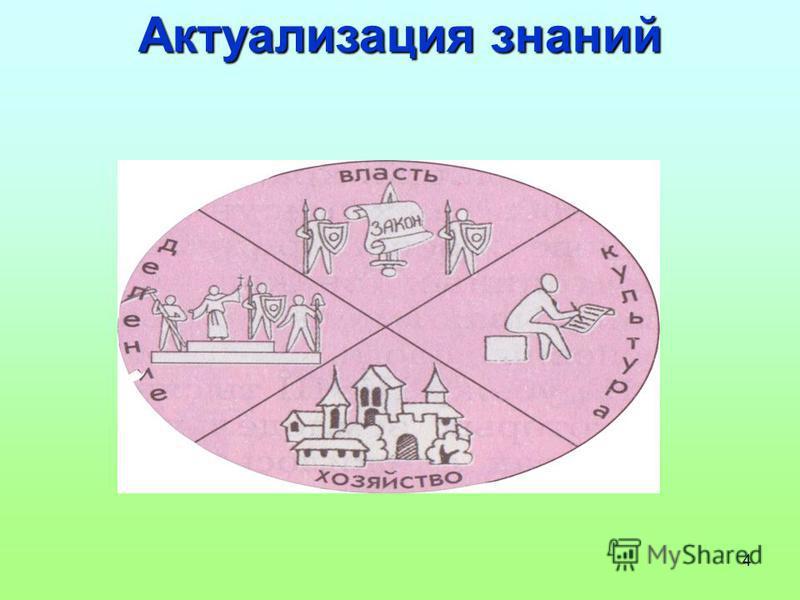 4 Актуализация знаний