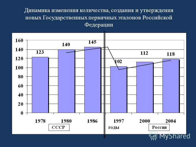 Динамика изменения количества, создания и утверждения новых Государственных первичных эталонов Российской Федерации
