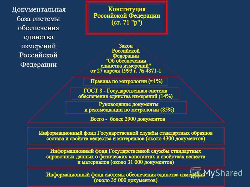 Документальная база системы обеспечения единства измерений Российской Федерации