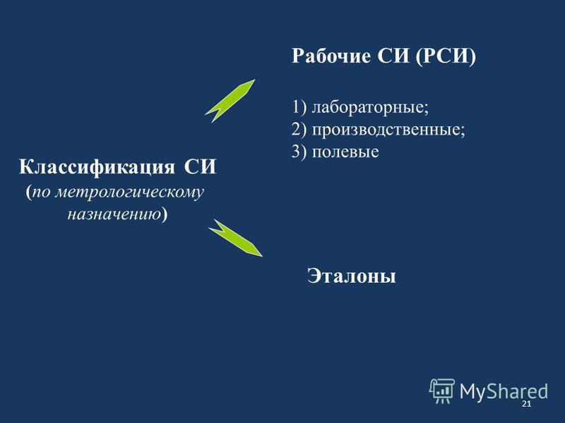 21 Классификация СИ (по метрологическому назначению) Рабочие СИ (РСИ) 1) лабораторные; 2) производственные; 3) полевые Эталоны