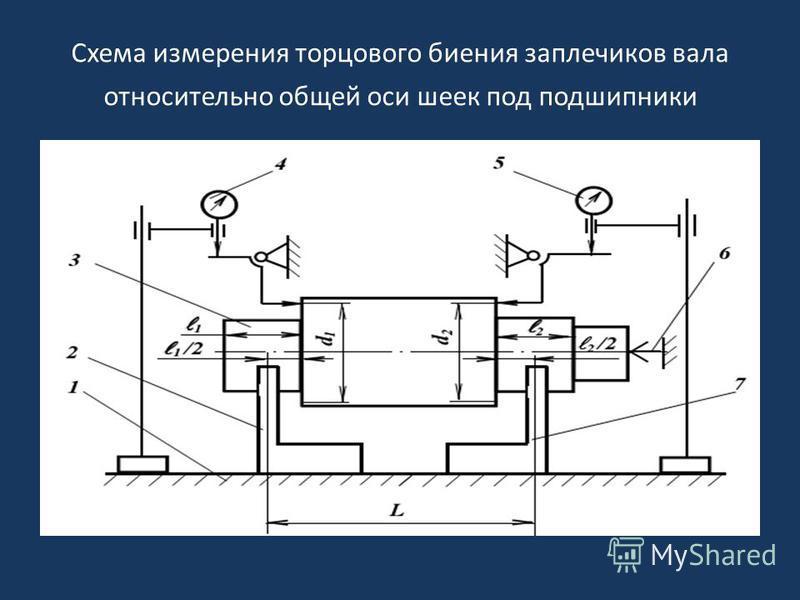 Схема измерения торцового биения заплечиков вала относительно общей оси шеек под подшипники
