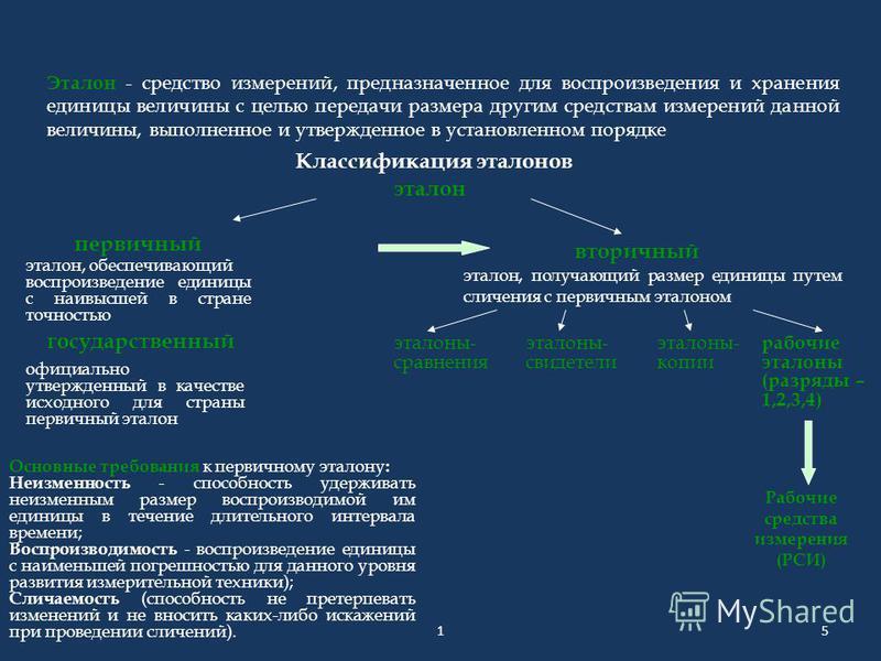 5 Эталон - средство измерений, предназначенное для воспроизведения и хранения единицы величины с целью передачи размера другим средствам измерений данной величины, выполненное и утвержденное в установленном порядке эталон первичный Классификация этал