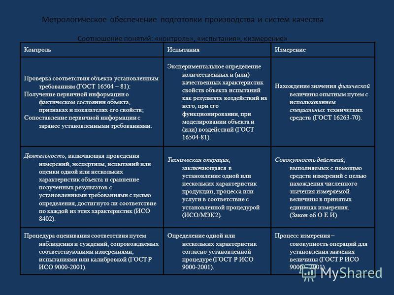 Метрологическое обеспечение подготовки производства и систем качества Соотношение понятий: «контроль», «испытания», «измерение» Контроль ИспытанияИзмерение Проверка соответствия объекта установленным требованиям (ГОСТ 16504 – 81): Получение первичной