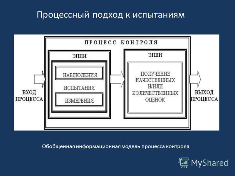 Процессный подход к испытаниям Обобщенная информационная модель процесса контроля