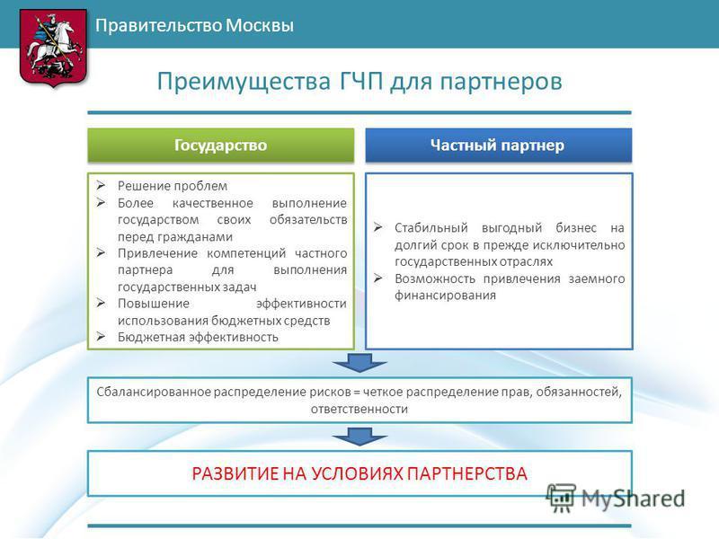 Правительство Москвы Преимущества ГЧП для партнеров Государство Частный партнер Решение проблем Более качественное выполнение государством своих обязательств перед гражданами Привлечение компетенций частного партнера для выполнения государственных за