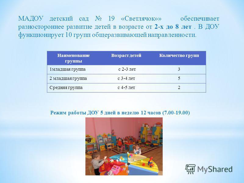МАДОУ детский сад 19 «Светлячок»» обеспечивает разностороннее развитие детей в возрасте от 2-х до 8 лет. В ДОУ функционирует 10 групп общеразвивающей направленности. Наименование группы Возраст детей Количество групп 1 младшая группа с 2-3 лет 3 2 мл