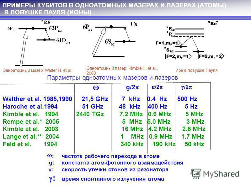 ПРИМЕРЫ КУБИТОВ В ОДНОАТОМНЫХ МАЗЕРАХ И ЛАЗЕРАХ (АТОМЫ) В ЛОВУШКЕ ПАУЛЯ (ИОНЫ) Одноатомный мазер: Walter H. et al. Одноатомный лазер: Kimble H. et al., 2003 Ион в ловушке Пауля Walther et al. 1985,1990 21,5 GHz 7 kHz 0.4 Hz 500 Hz Haroche et al.1994