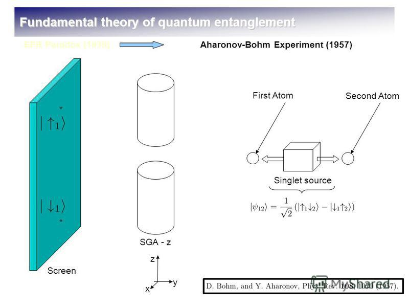 SGA - z Screen Singlet source First Atom Second Atom * * z x y Fundamental theory of quantum entanglement EPR Paradox (1935)Aharonov-Bohm Experiment (1957)