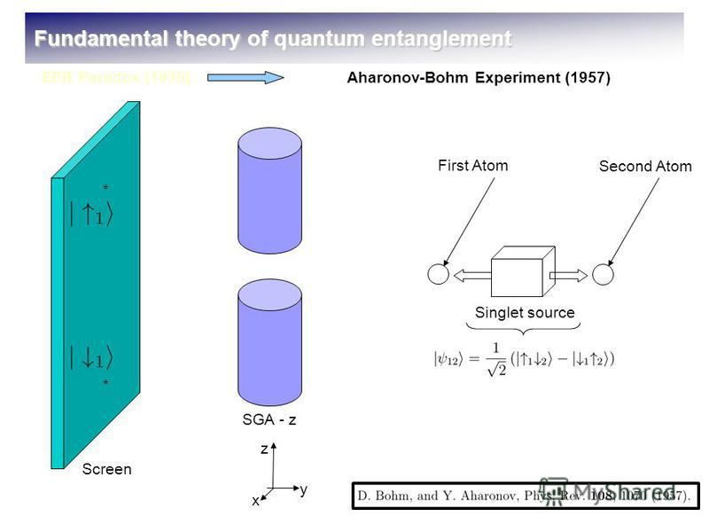 SGA - z Screen Singlet source First Atom Second Atom * * z x y Fundamental theory of quantum entanglement EPR Paradox (1935)Aharonov-Bohm Experiment (1957) Víctor A. Montenegro Tobar