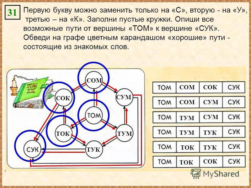 Первую букву можно заменить только на «С», вторую - на «У», третью – на «К». Заполни пустые кружки. Опиши все возможные пути от вершины «ТОМ» к вершине «СУК». Обведи на графе цветным карандашом «хорошие» пути - состоящие из знакомых слов. СОМ СУМ ТУМ