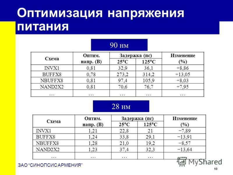 10 ЗАО СИНОПСИС АРМЕНИЯ Оптимизация напряжения питания Схема Оптим. напр. (В) Задержка (пс) Изменение (%) 25°C125°C INVX10,8132,936,1+8,86 BUFFX80,78273,2314,2+13,05 NBUFFX80,8197,4105,9+8,03 NAND2X20,8170,676,7+7,95 …… ……… 90 нм 28 нм Схема Оптим. н