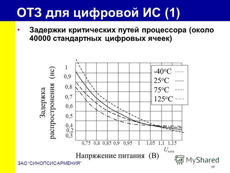 11 ЗАО СИНОПСИС АРМЕНИЯ ОТЗ для цифровой ИС (1) Задержки критических путей процессора (около 40000 стандартных цифровых ячеек) -40 o C 25 o C 75 o C 125 o C 1 0,9 0,8 0,7 0,6 0,5 0,4 0,3 0,2 0,75 0,85 0,9 0,95 1 1,05 1,1 1,150,8 Задержка распростране