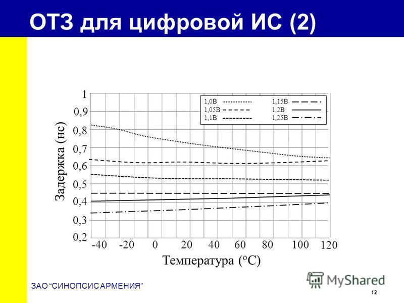 12 ЗАО СИНОПСИС АРМЕНИЯ ОТЗ для цифровой ИС (2) Задержка (нс) 1 0,9 0,8 0,7 0,6 0,5 0,4 0,3 0,2 -40 -20 20 40 80 100 Температура ( o C) 0 60 120 1,0В 1,05В 1,1В 1,15В 1,2В 1,25В