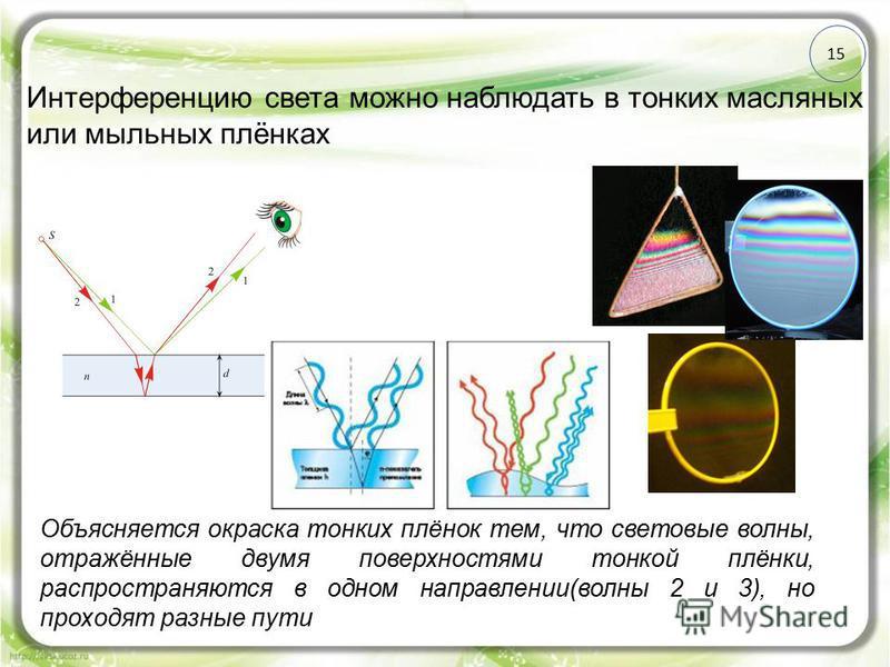 15 Интерференцию света можно наблюдать в тонких масляных или мыльных плёнках Объясняется окраска тонких плёнок тем, что световые волны, отражённые двумя поверхностями тонкой плёнки, распространяются в одном направлении(волны 2 и 3), но проходят разны
