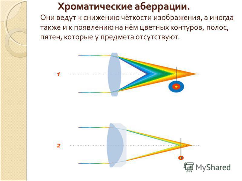 Хроматические аберрации. Хроматические аберрации. Они ведут к снижению чёткости изображения, а иногда также и к появлению на нём цветных контуров, полос, пятен, которые у предмета отсутствуют.
