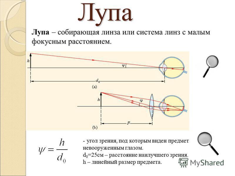 Лупа Лупа – собирающая линза или система линз с малым фокусным расстоянием. - угол зрения, под которым виден предмет невооруженным глазом. d 0 =25 см – расстояние наилучшего зрения. h – линейный размер предмета.