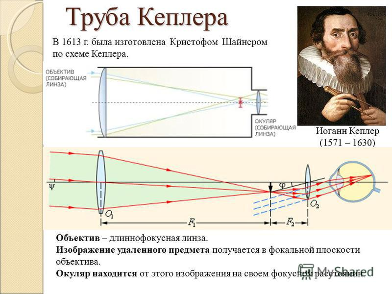Труба Кеплера Иоганн Кеплер (1571 – 1630) В 1613 г. была изготовлена Кристофом Шайнером по схеме Кеплера. Объектив – длиннофокусная линза. Изображение удаленного предмета получается в фокальной плоскости объектива. Окуляр находится от этого изображен