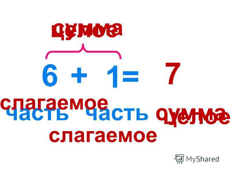 = целое 7 6 1 + часть слагаемое сумма целое слагаемое сумма