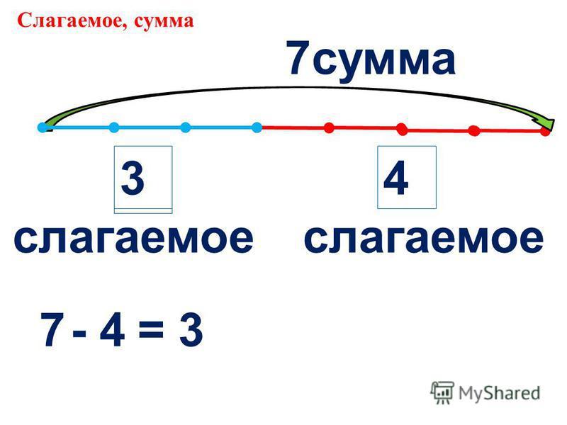 Слагаемое, сумма ? 4 7 7- 4= 3 слагаемое 3 сумма