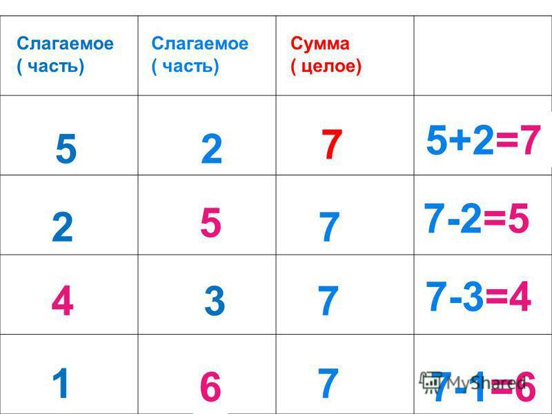 2?7 3 ? 7 1?7 52? 7-1=6 7-2=5 5 4 6 7-3=4 7 Слагаемое ( часть) Слагаемое ( часть) Сумма ( целое) 5+2=7