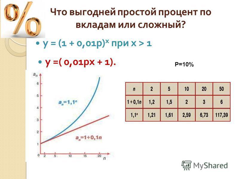 y =( 0,01px + 1). y = (1 + 0,01p) x при x > 1 Р=10%
