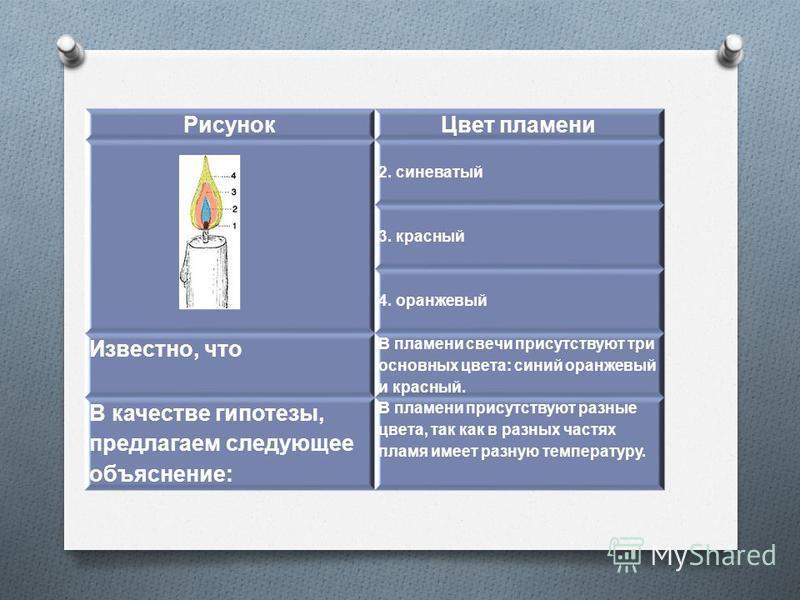 Рисунок Цвет пламени 2. синеватый 3. красный 4. оранжевый Известно, что В пламени свечи присутствуют три основных цвета : синий оранжевый и красный. В качестве гипотезы, предлагаем следующее объяснение : В пламени присутствуют разные цвета, так как в