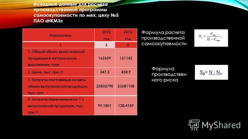 Показатели 2012 год 2013 год 123 1. Общий объем выпускаемой продукции в натуральном выражении, тонн 162609121142 2. Цена, тыс. грн./т 347,3458,9 3. Затраты постоянные на весь объем выпускаемой продукции, тыс. грн. 2283279023281108 4. Затраты переменн