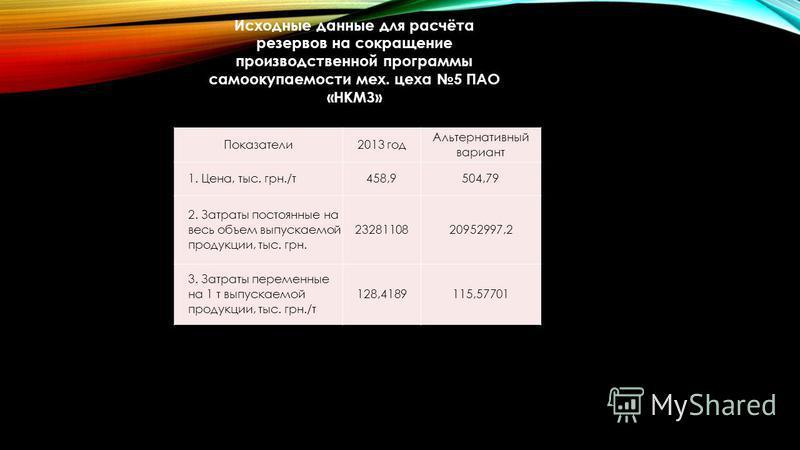 Показатели 2013 год Альтернативный вариант 1. Цена, тыс. грн./т 458,9504,79 2. Затраты постоянные на весь объем выпускаемой продукции, тыс. грн. 2328110820952997,2 3. Затраты переменные на 1 т выпускаемой продукции, тыс. грн./т 128,4189115,57701 Исхо