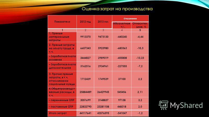 Оценка затрат на производства Показатели 2012 год 2013 гол Отклонение Абсолютное +/-, Относител ьное, % 1 234 5 1. Прямые материальные затраты 99133709473130-440240-4,44 2. Прямые затраты на оплату труда, в т.ч. 66073435923980-683363-10,3 – Заработна