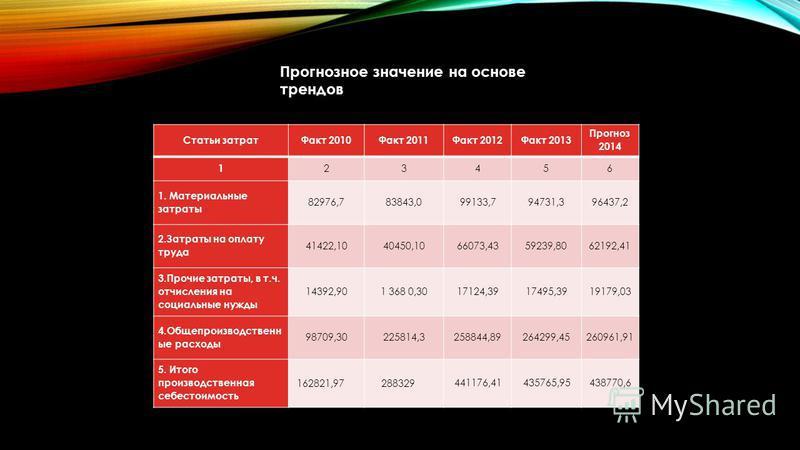 Статьи затрат Факт 2010Факт 2011Факт 2012Факт 2013 Прогноз 2014 1 23456 1. Материальные затраты 82976,783843,099133,794731,396437,2 2. Затраты на оплату труда 41422,1040450,1066073,4359239,8062192,41 3. Прочие затраты, в т.ч. отчисления на социальные