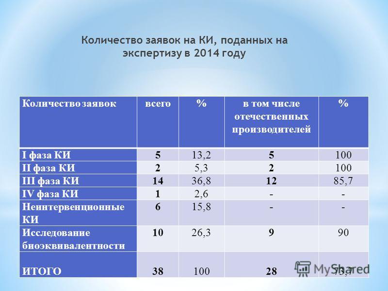 Количество заявок на КИ, поданных на экспертизу в 2014 году Количество заявок всего%в том числе отечественных производителей % I фаза КИ513,25100 II фаза КИ25,32100 III фаза КИ141436,8121285,7 IV фаза КИ12,6-- Неинтервенционные КИ 615,8-- Исследовани