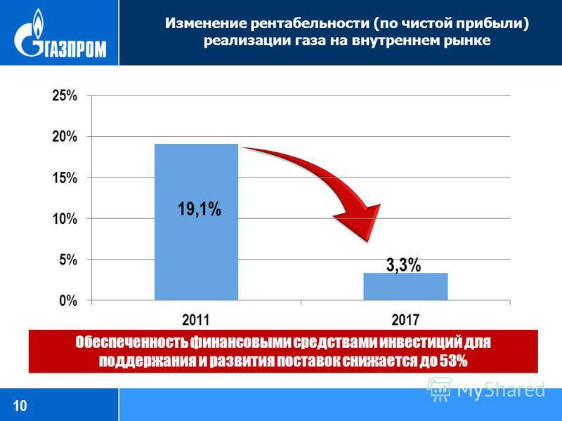 Изменение рентабельности (по чистой прибыли) реализации газа на внутреннем рынке 10 Обеспеченность финансовыми средствами инвестиций для поддержания и развития поставок снижается до 53%