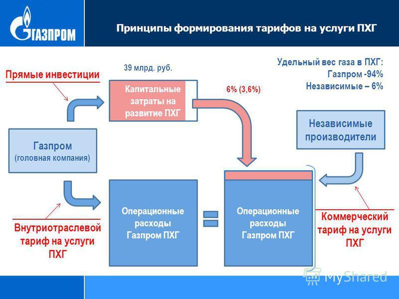 Капитальные затраты на развитие ПХГ Принципы формирования тарифов на услуги ПХГ Газпром (головная компания) Операционные расходы Газпром ПХГ Операционные расходы Газпром ПХГ Независимые производители