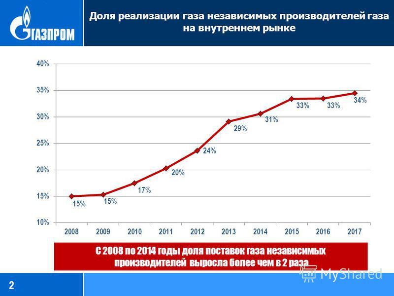 Доля реализации газа независимых производителей газа на внутреннем рынке 2 С 2008 по 2014 годы доля поставок газа независимых производителей выросла более чем в 2 раза