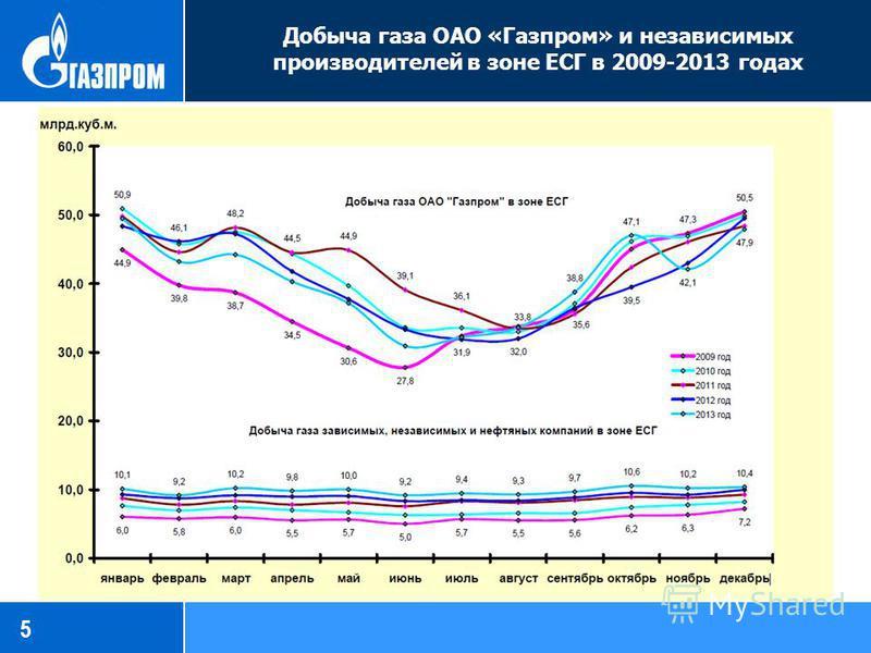 Добыча газа ОАО «Газпром» и независимых производителей в зоне ЕСГ в 2009-2013 годах 5