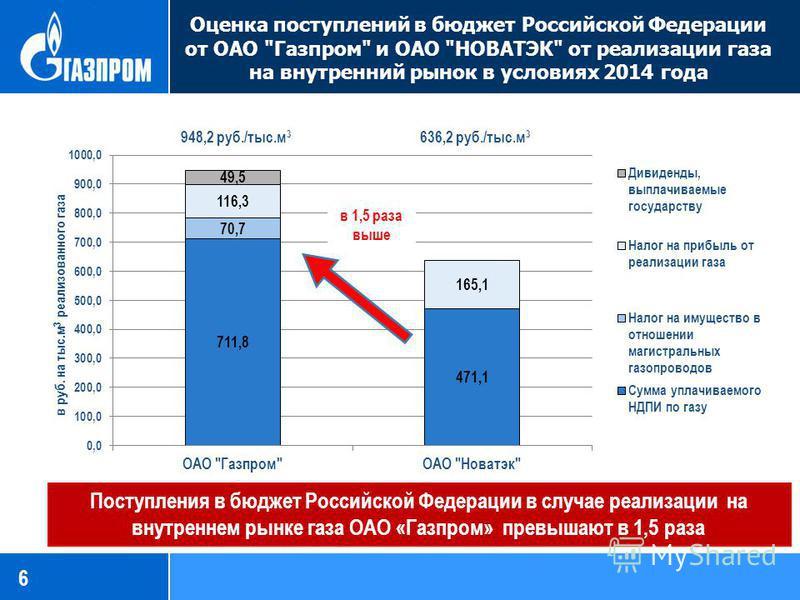 Оценка поступлений в бюджет Российской Федерации от ОАО Газпром и ОАО НОВАТЭК от реализации газа на внутренний рынок в условиях 2014 года 6