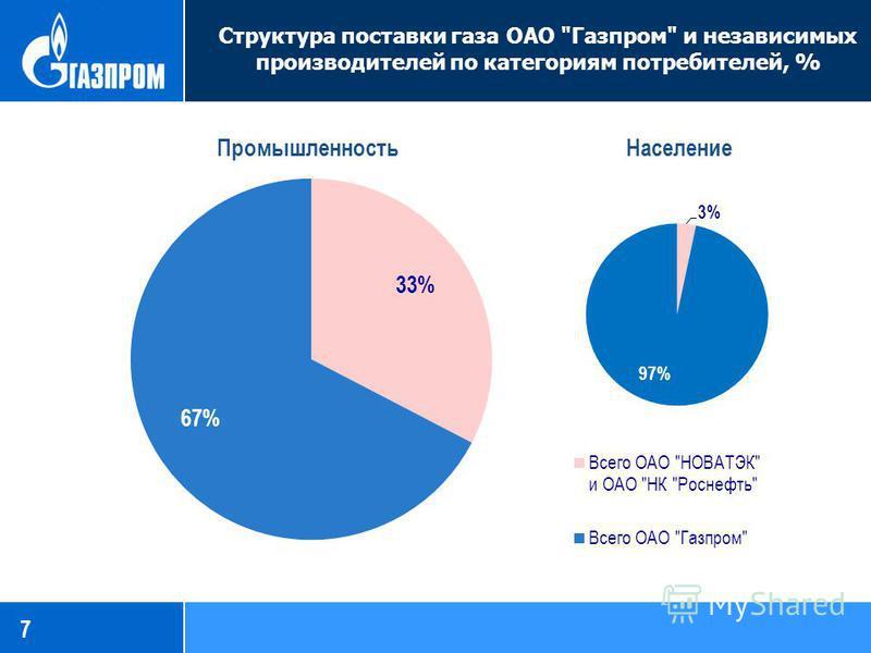 Структура поставки газа ОАО Газпром и независимых производителей по категориям потребителей, % 7