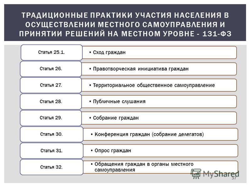 37 ТРАДИЦИОННЫЕ ПРАКТИКИ УЧАСТИЯ НАСЕЛЕНИЯ В ОСУЩЕСТВЛЕНИИ МЕСТНОГО САМОУПРАВЛЕНИЯ И ПРИНЯТИИ РЕШЕНИЙ НА МЕСТНОМ УРОВНЕ - 131-ФЗ Сход граждан Статья 25.1. Правотворческая инициатива граждан Статья 26. Территориальное общественное самоуправление Стать