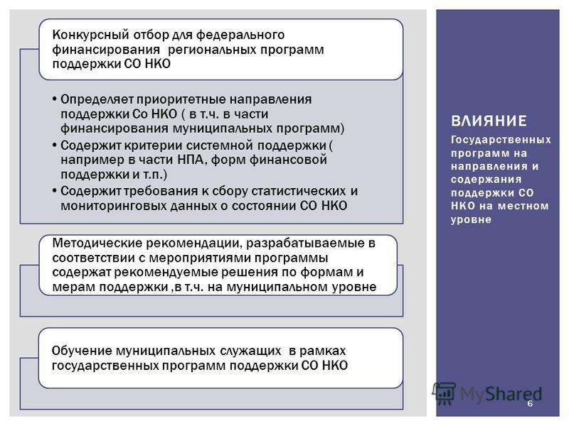 ВЛИЯНИЕ Определяет приоритетные направления поддержки Со НКО ( в т.ч. в части финансирования муниципальных программ) Содержит критерии системной поддержки ( например в части НПА, форм финансовой поддержки и т.п.) Содержит требования к сбору статистич
