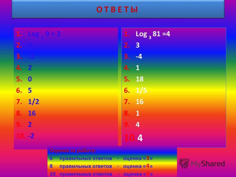 ОТВЕТЫ 1. Log 3 9 = 2 2.3 3.-2 4.2 5.0 6.5 7.1/2 8.16 9.2 10.-2 1. Log 3 81 =4 2.3 3.-4 4.1 5.18 6.1/5 7.16 8.1 9.4 10.4 Оценка за работу: 6 правильных ответов - оценка « 3 » 8 правильных ответов - оценка « 4 » 10 правильных ответов - оценка « 5 »