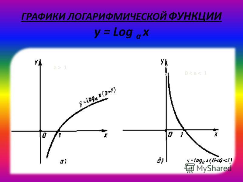 ГРАФИКИ ЛОГАРИФМИЧЕСКОЙ ФУНКЦИИ y = Log a x a > 1 0 < a < 1