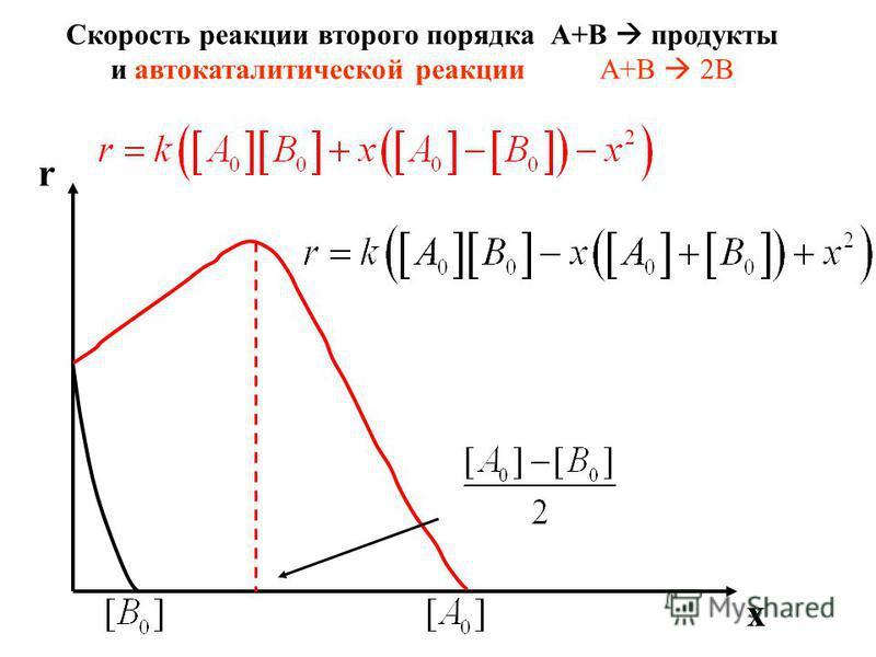 Скорость реакции второго порядка А+В продукты и автокаталитической реакции А+В 2В r x