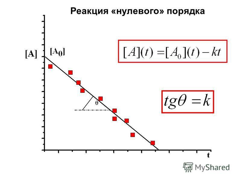 Реакция «нулевого» порядка