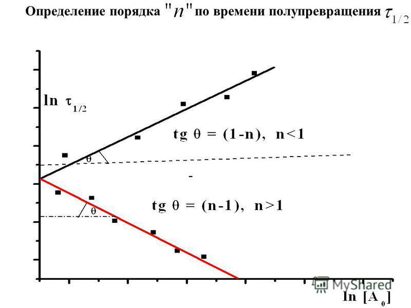 Определение порядка по времени полупревращения -