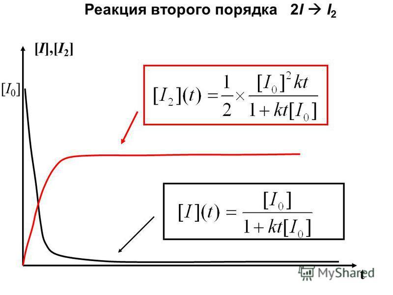 Реакция второго порядка 2I I 2 [I],[I 2 ] t [I0][I0]