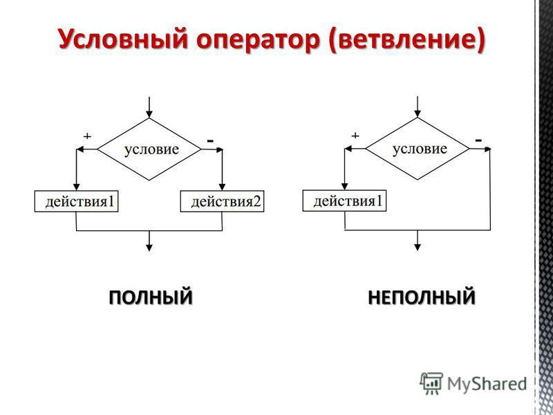 Условный оператор (ветвление) ПОЛНЫЙНЕПОЛНЫЙ